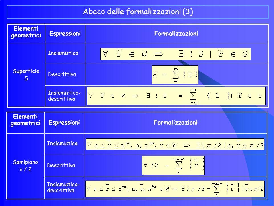 Abaco delle formalizzazioni (3)