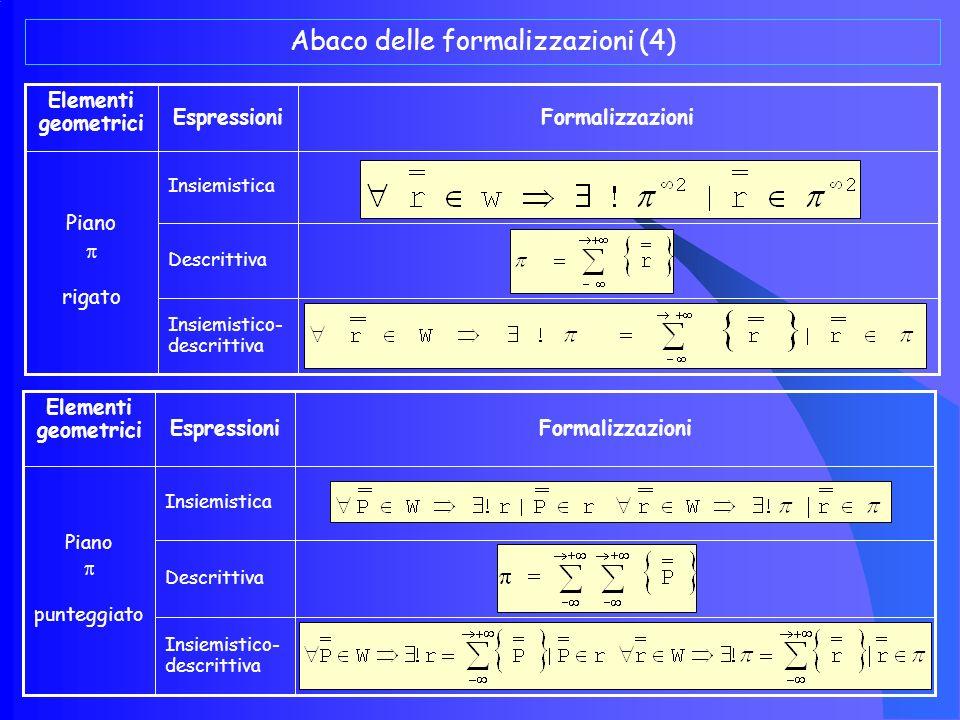 Abaco delle formalizzazioni (4)