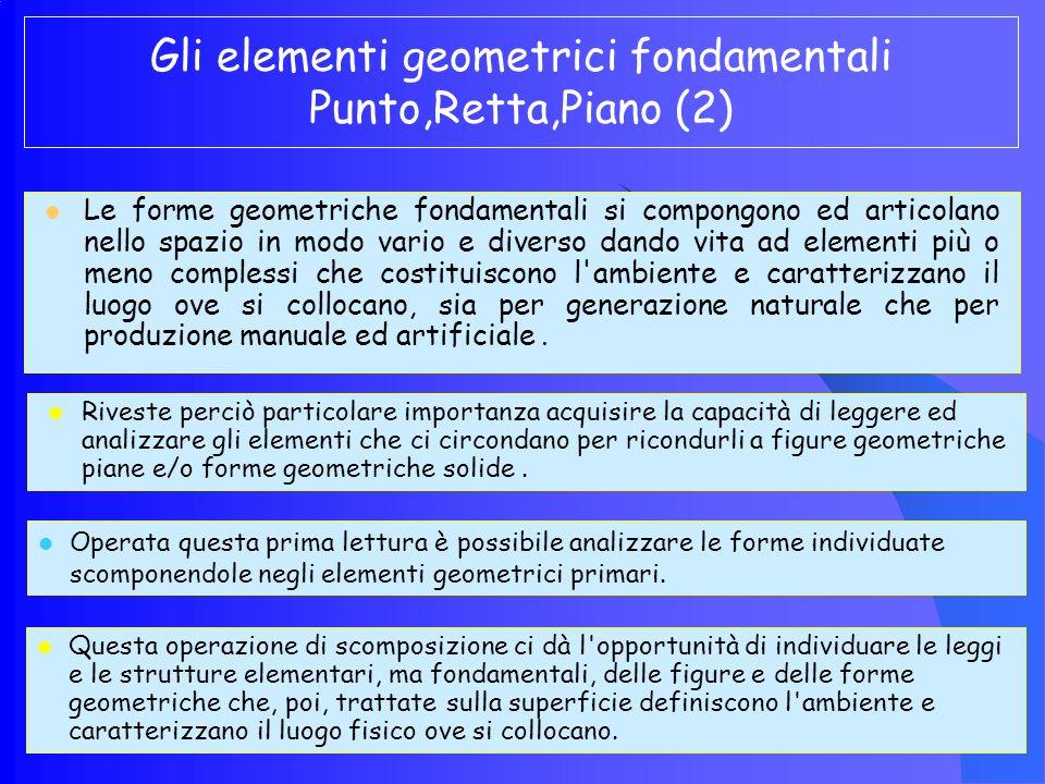 Gli elementi geometrici fondamentali Punto,Retta,Piano (2)