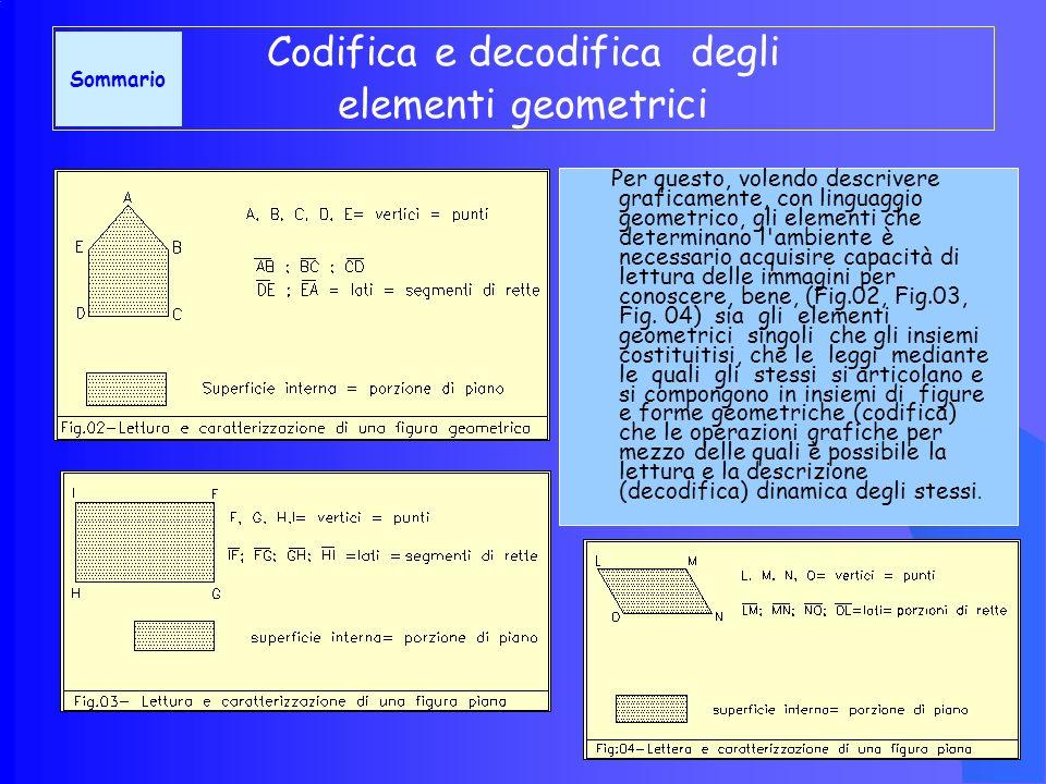 Codifica e decodifica degli elementi geometrici