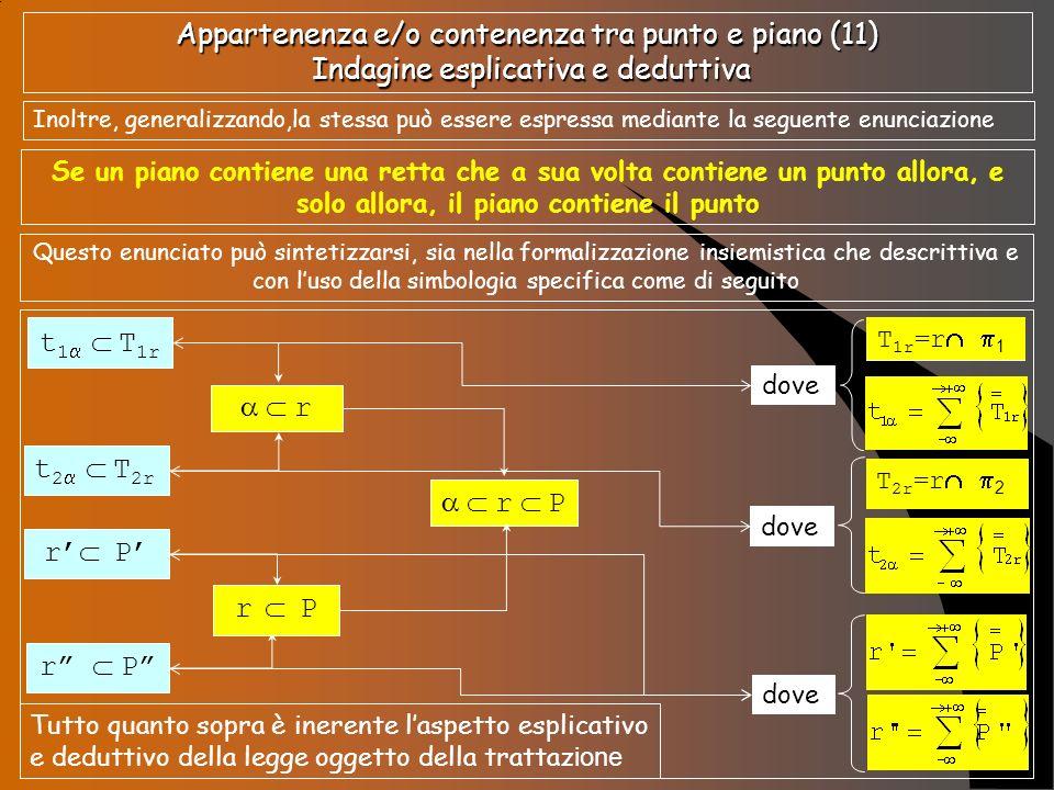 Appartenenza e/o contenenza tra punto e piano (11) Indagine esplicativa e deduttiva