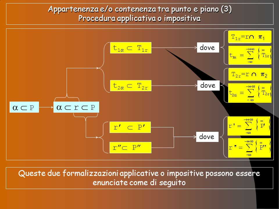 Appartenenza e/o contenenza tra punto e piano (3) Procedura applicativa o impositiva
