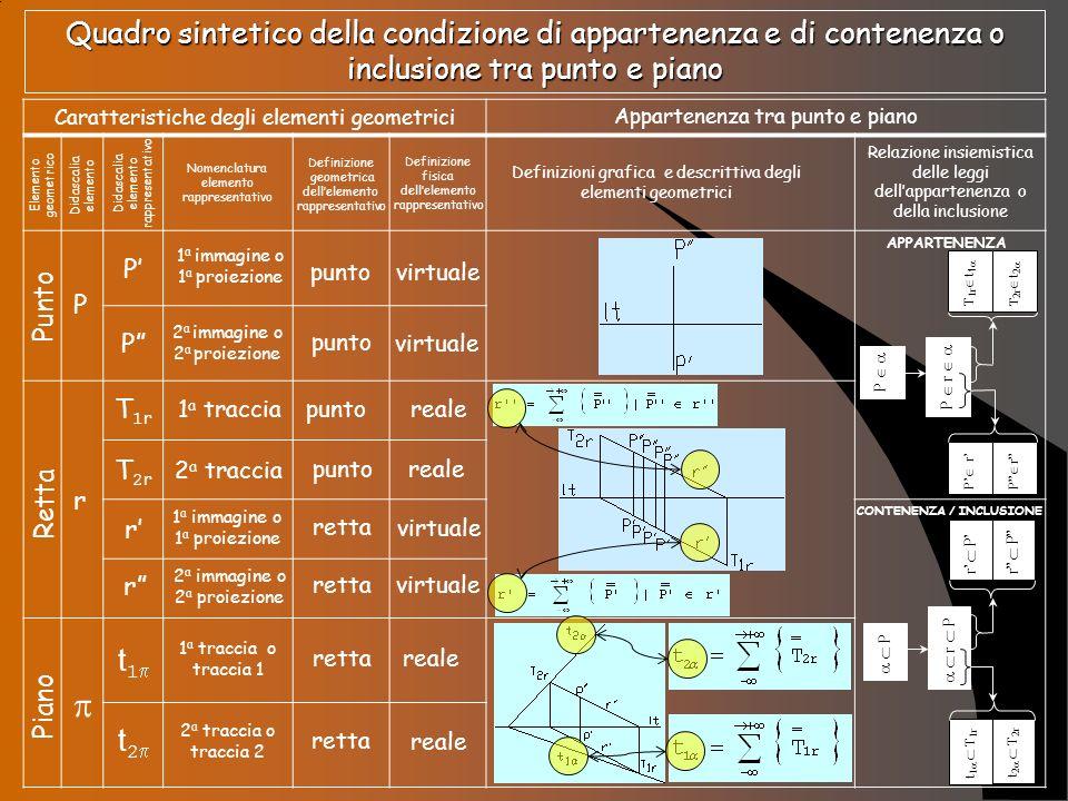 CONTENENZA / INCLUSIONE