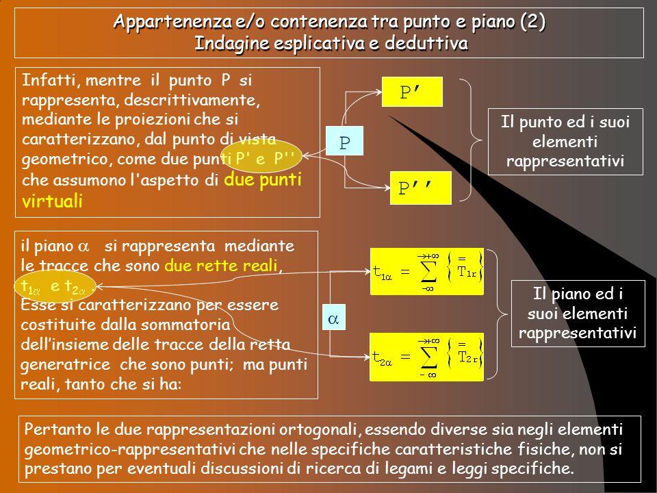 Appartenenza e/o contenenza tra punto e piano (2) Indagine esplicativa e deduttiva