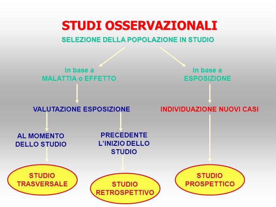 SELEZIONE DELLA POPOLAZIONE IN STUDIO