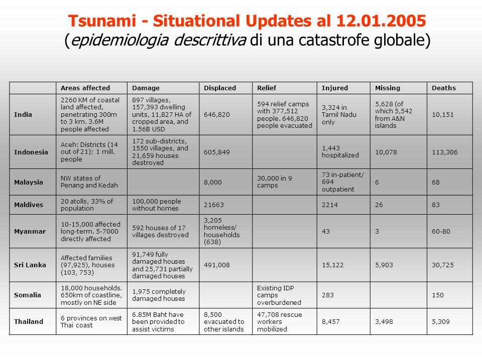 Tsunami - Situational Updates al 12.01.2005