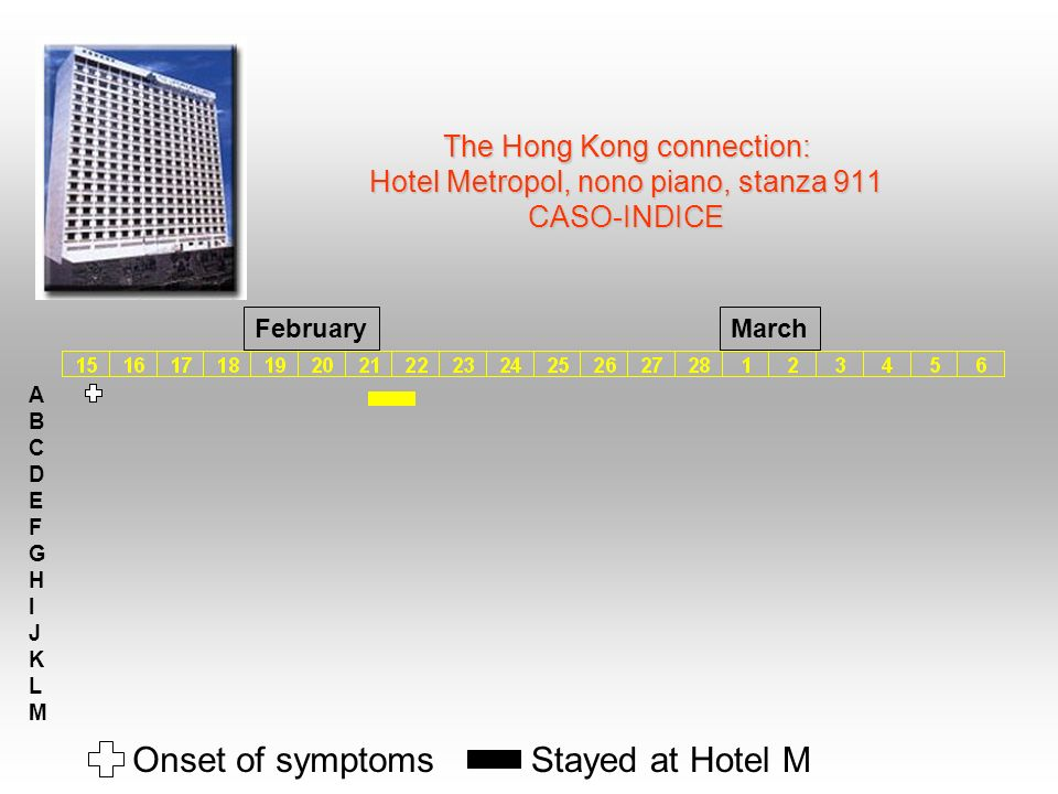 Onset of symptoms Stayed at Hotel M