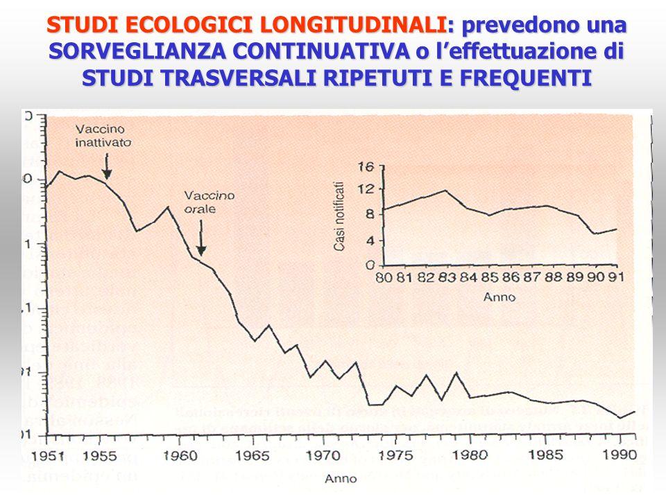 STUDI ECOLOGICI LONGITUDINALI: prevedono una SORVEGLIANZA CONTINUATIVA o l'effettuazione di STUDI TRASVERSALI RIPETUTI E FREQUENTI