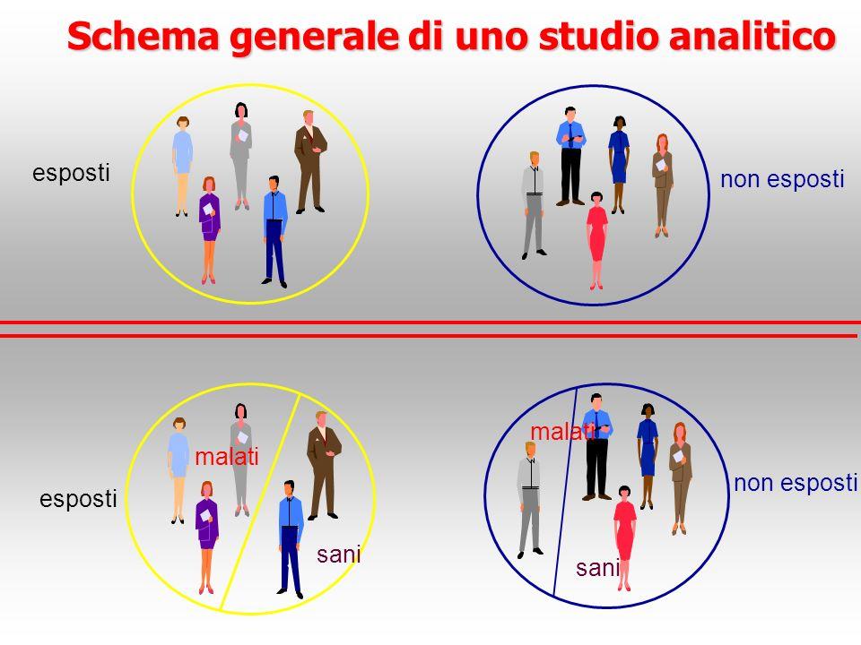 Schema generale di uno studio analitico