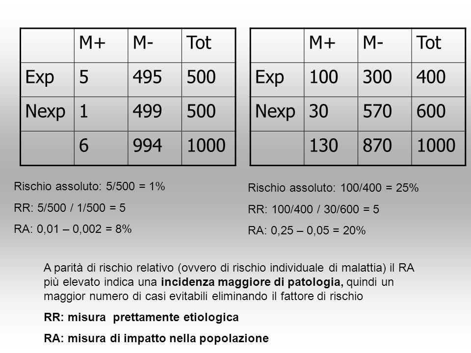 M+ M- Tot Exp 5 495 500 Nexp 1 499 6 994 1000 M+ M- Tot Exp 100 300