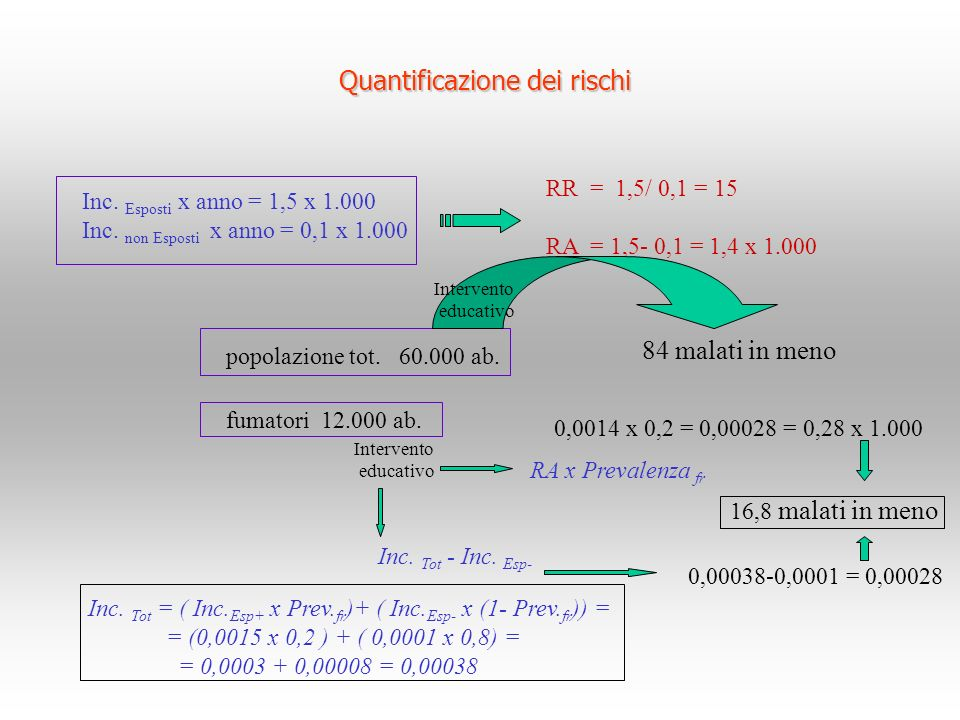 Quantificazione dei rischi