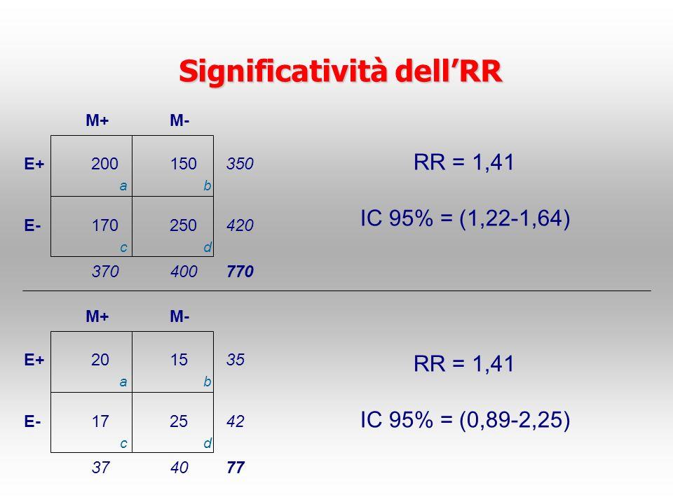 Significatività dell'RR