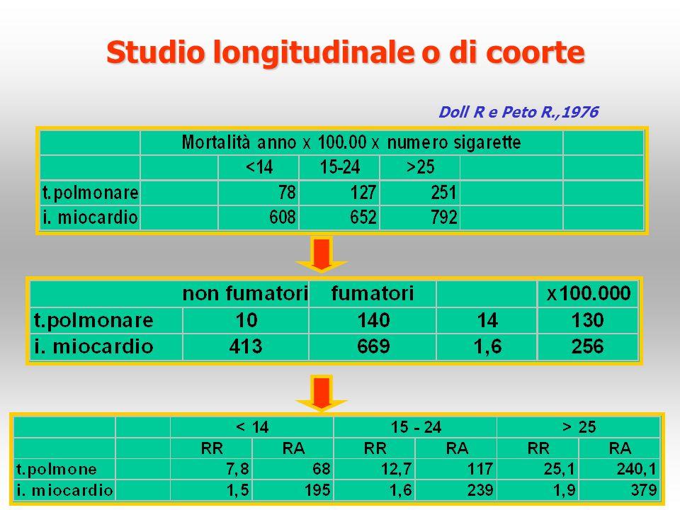 Studio longitudinale o di coorte