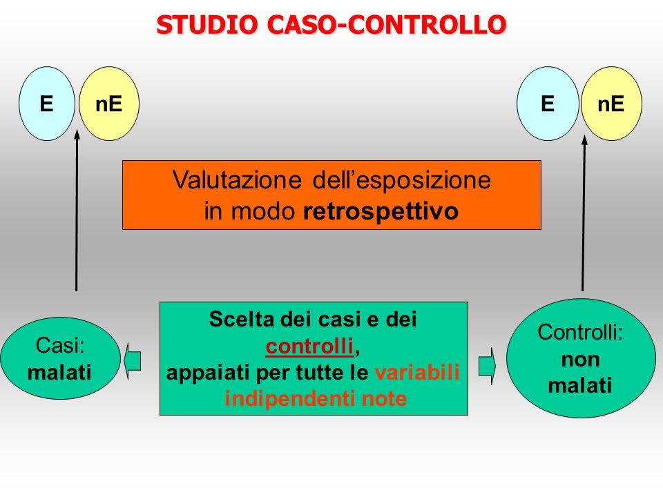STUDIO CASO-CONTROLLO