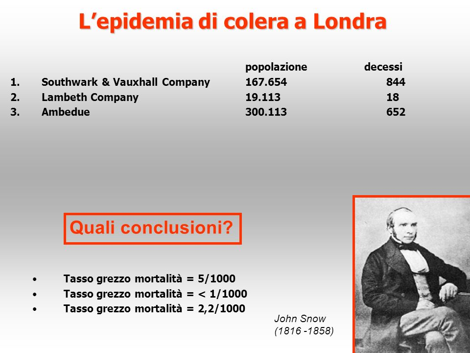 L'epidemia di colera a Londra
