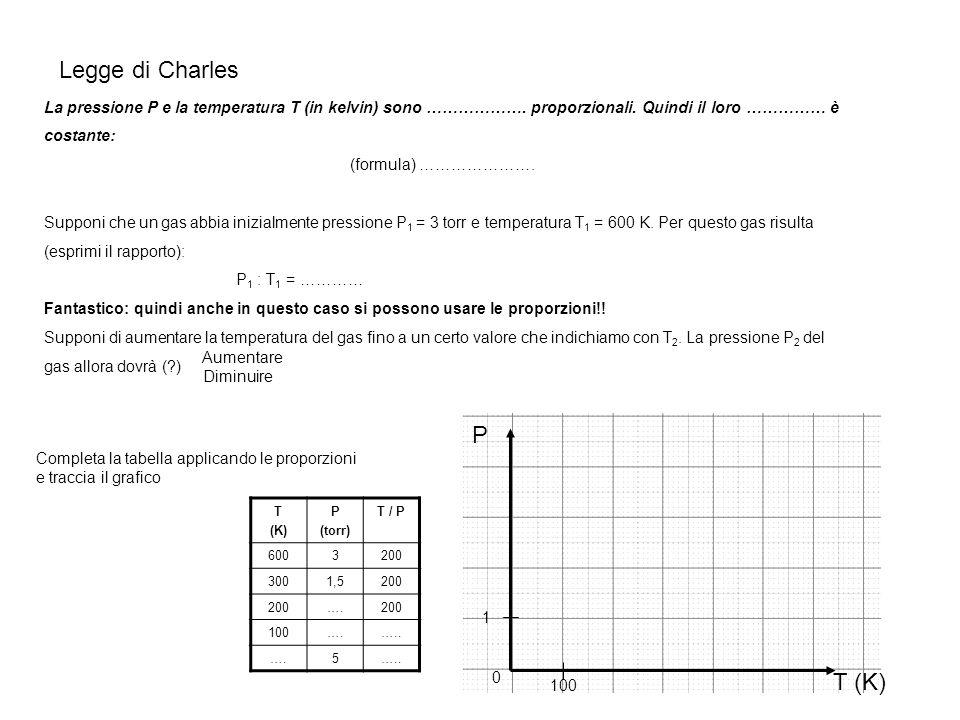Legge di Charles La pressione P e la temperatura T (in kelvin) sono ………………. proporzionali. Quindi il loro …………… è costante: