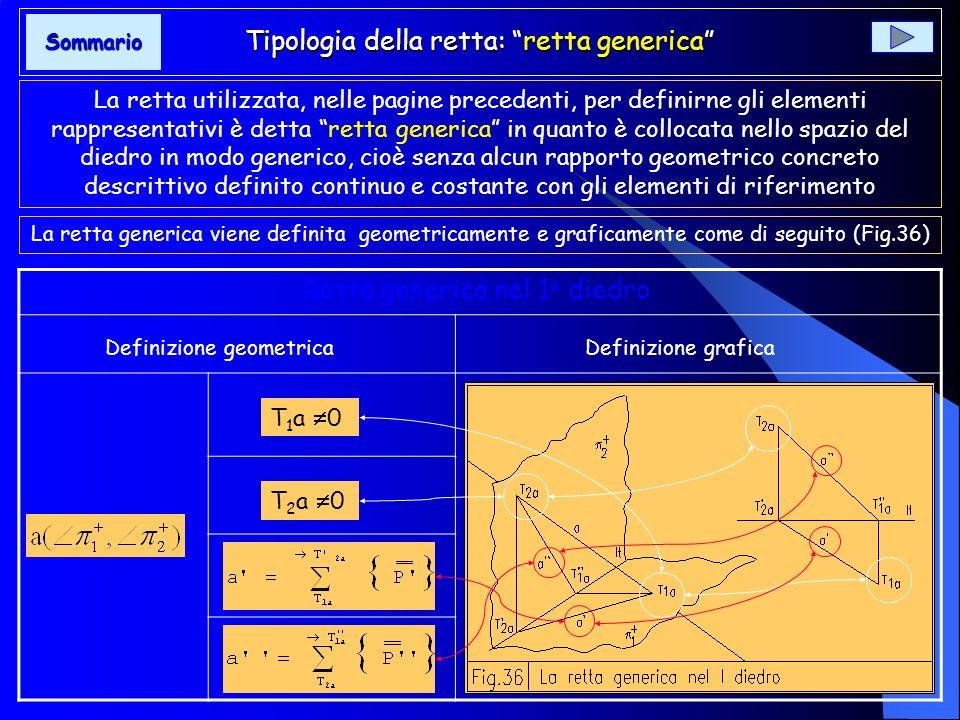 Tipologia della retta: retta generica