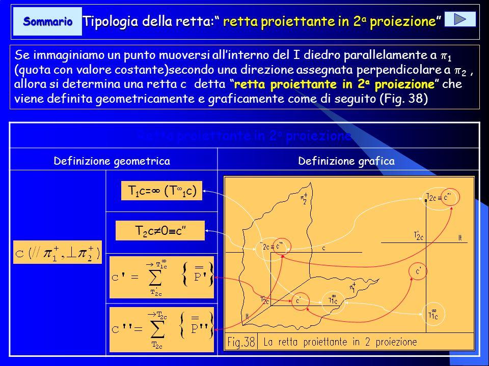 Tipologia della retta: retta proiettante in 2a proiezione
