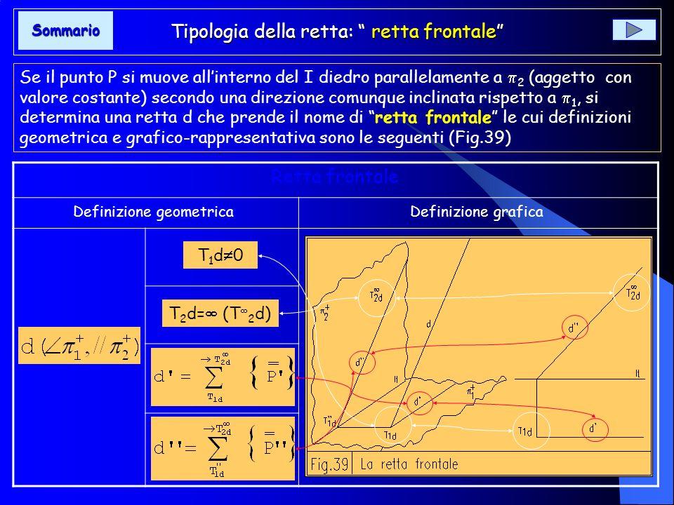Tipologia della retta: retta frontale