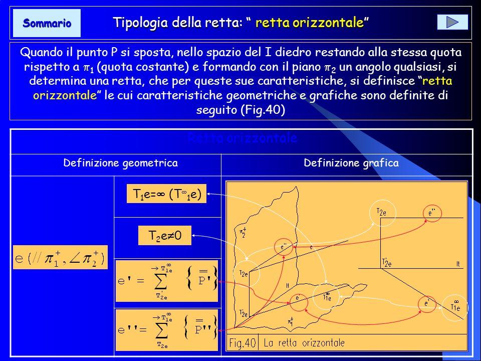 Tipologia della retta: retta orizzontale