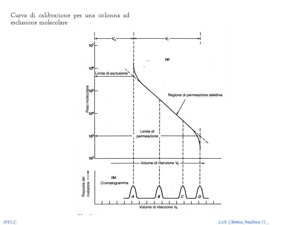 Curva di calibrazione per una colonna ad esclusione molecolare