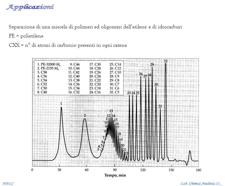 Applicazioni Separazione di una miscela di polimeri ed oligomeri dell'etilene e di idrocarburi. PE = polietilene.