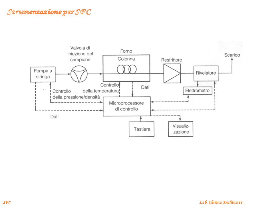 Strumentazione per SFC