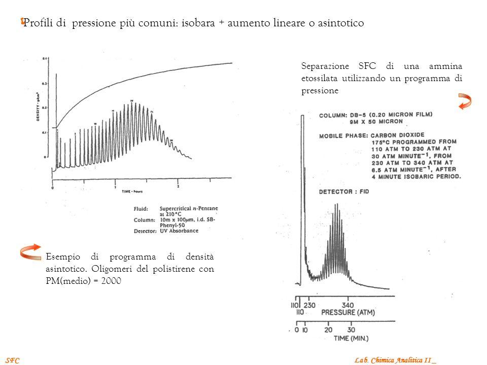 Profili di pressione più comuni: isobara + aumento lineare o asintotico