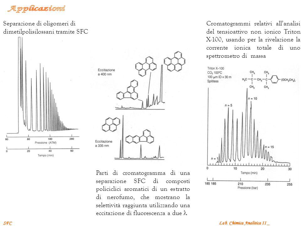 Applicazioni Separazione di oligomeri di dimetilpolisilossani tramite SFC.