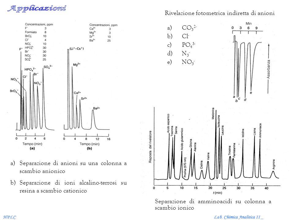 Applicazioni Rivelazione fotometrica indiretta di anioni CO32- Cl-