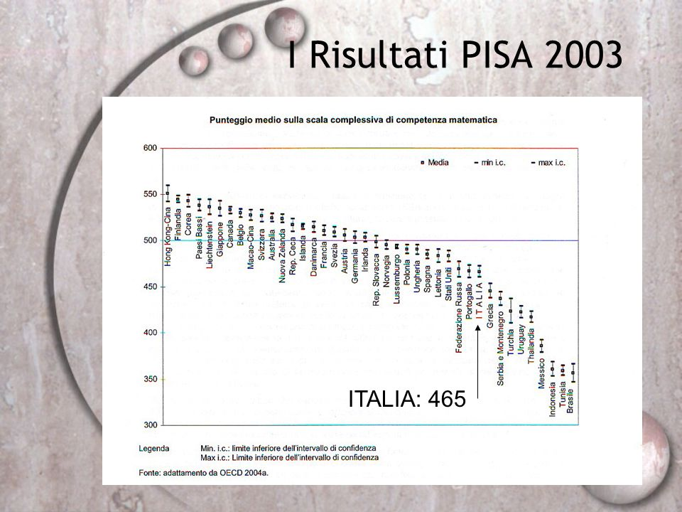 I Risultati PISA 2003 ITALIA: 465