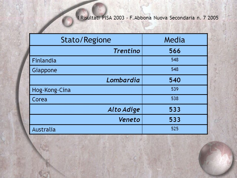 I Risultati PISA 2003 - F.Abbona Nuova Secondaria n. 7 2005