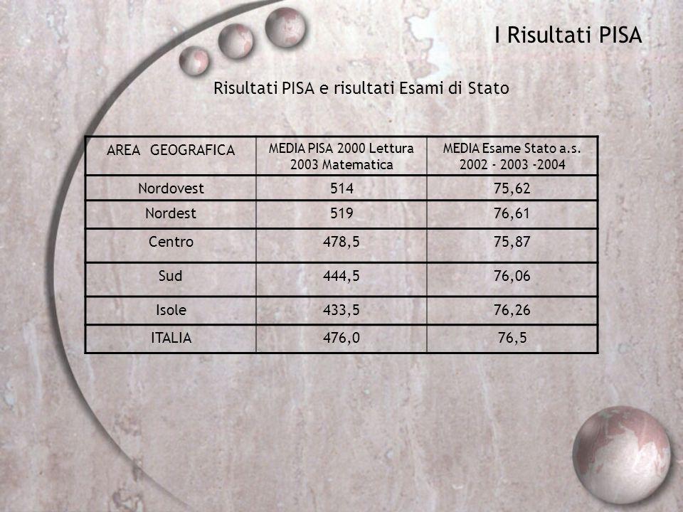 I Risultati PISA Risultati PISA e risultati Esami di Stato