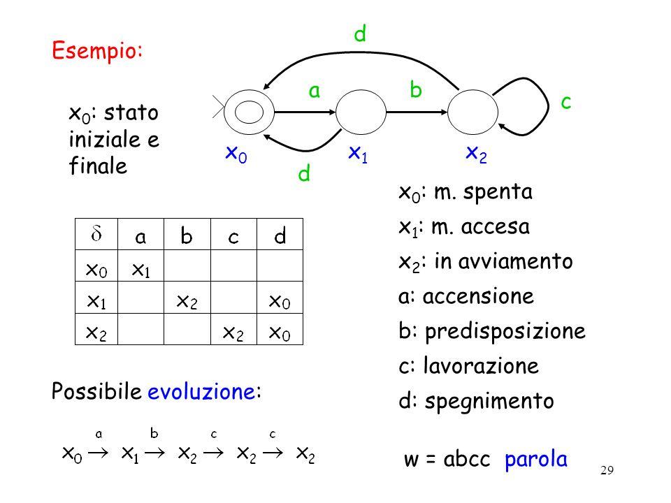 x0 x1. x2. a. d. b. c. Esempio: x0: stato iniziale e finale. x0: m. spenta. x1: m. accesa.