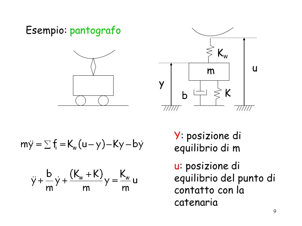 m Kw. K. b. u. y. Esempio: pantografo. Y: posizione di equilibrio di m.