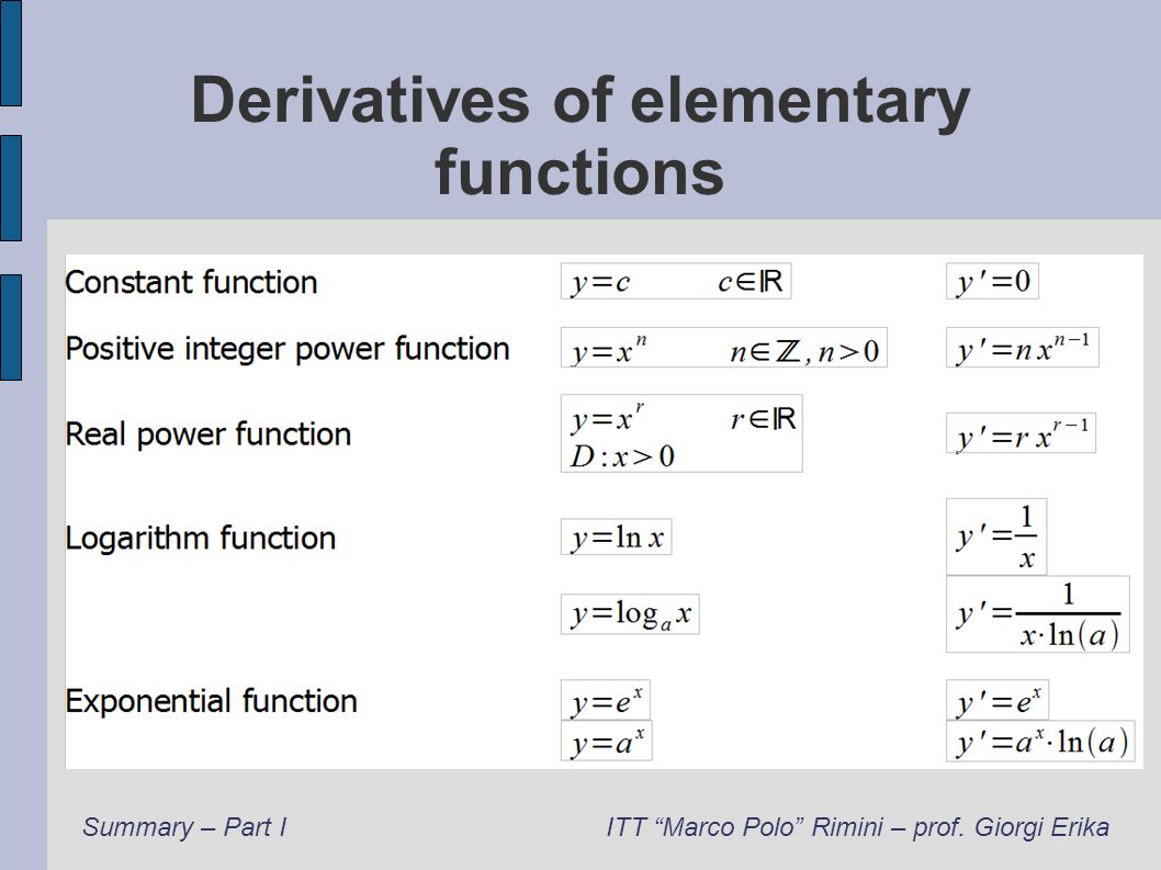 Derivatives of elementary functions