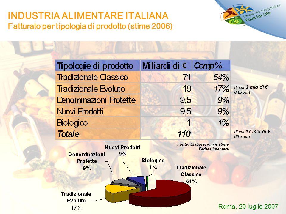 INDUSTRIA ALIMENTARE ITALIANA Fatturato per tipologia di prodotto (stime 2006)