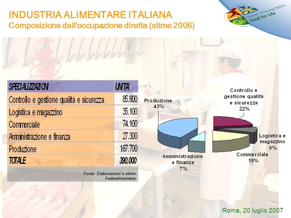INDUSTRIA ALIMENTARE ITALIANA Composizione dell occupazione diretta (stime 2006)