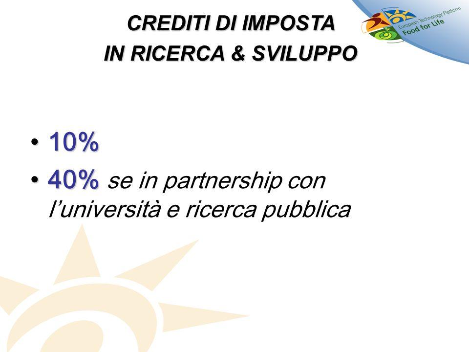 40% se in partnership con l'università e ricerca pubblica