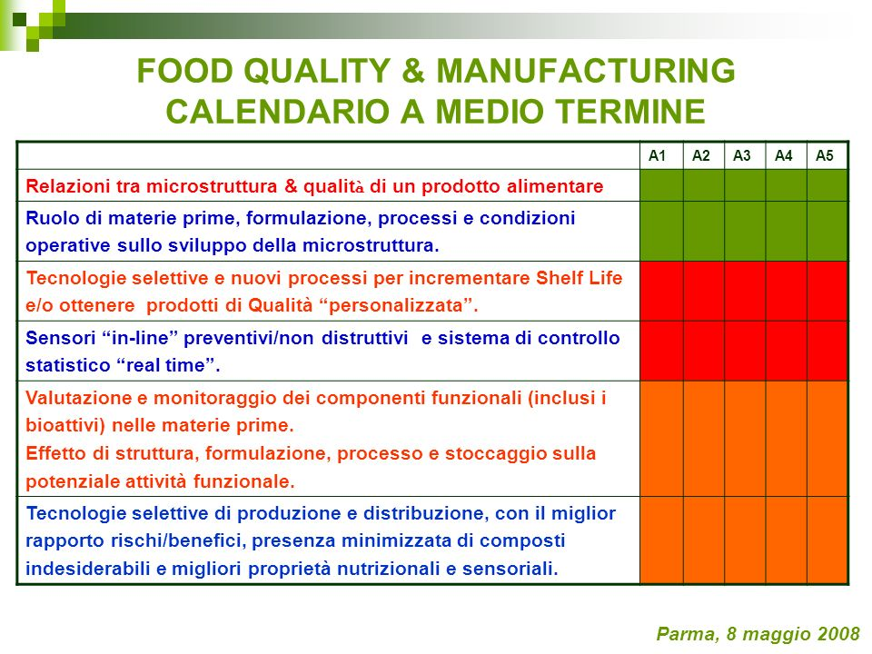 FOOD QUALITY & MANUFACTURING CALENDARIO A MEDIO TERMINE