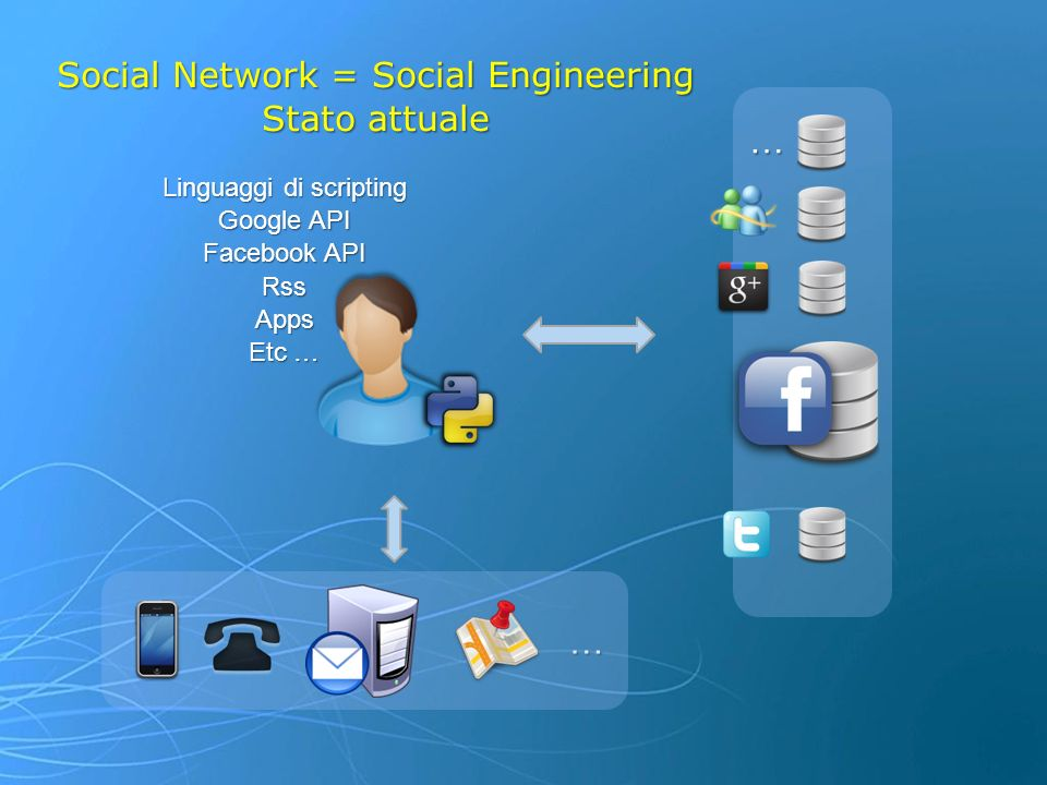 Social Network = Social Engineering Stato attuale …