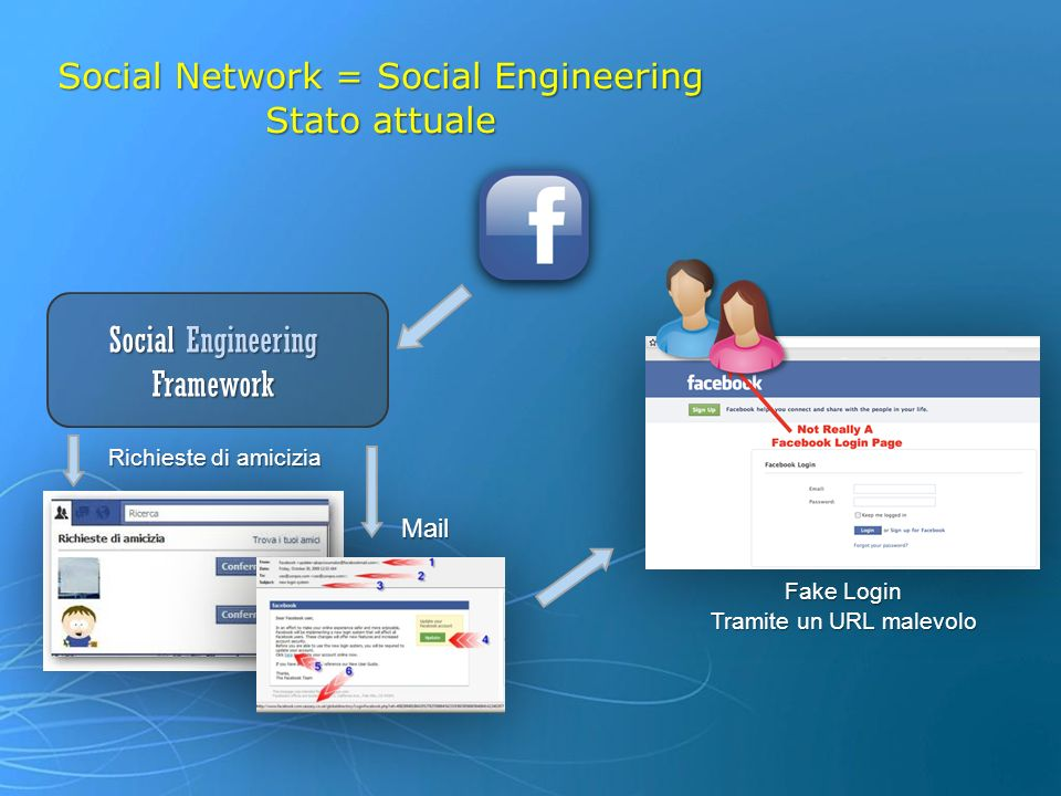 Social Network = Social Engineering Stato attuale