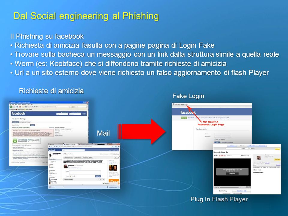 Dal Social engineering al Phishing