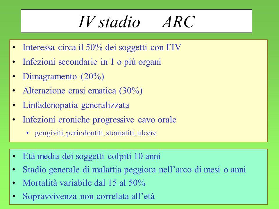 IV stadio ARC Interessa circa il 50% dei soggetti con FIV