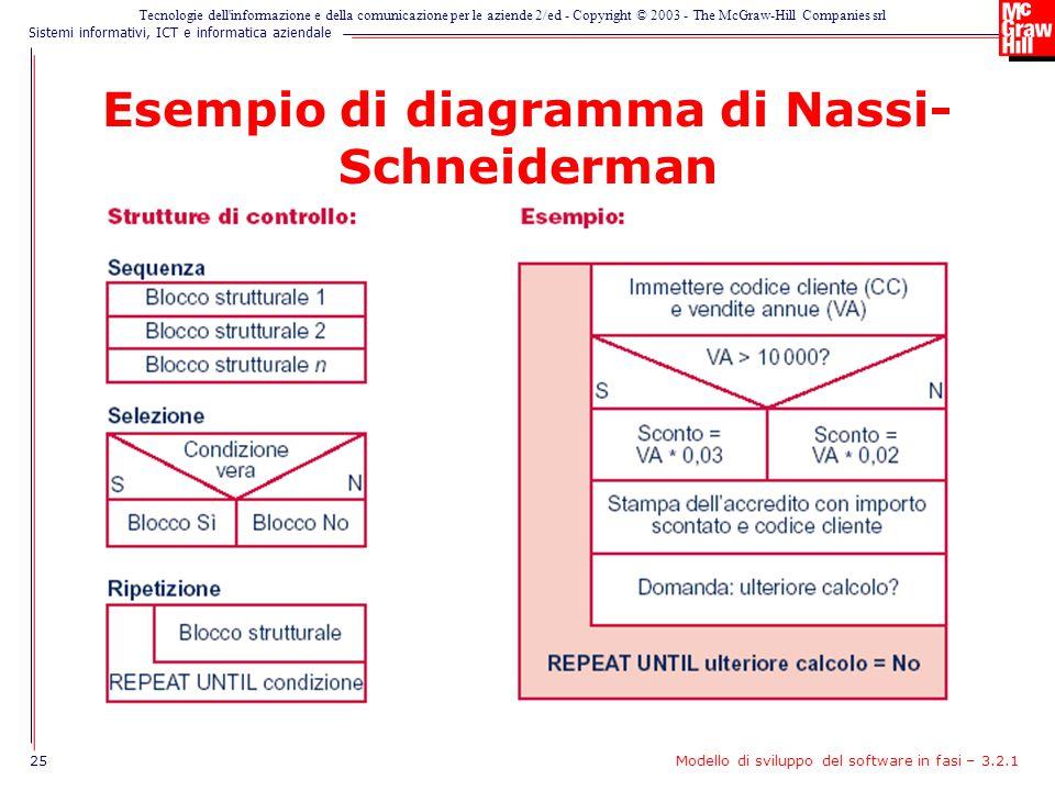 Esempio di diagramma di Nassi-Schneiderman