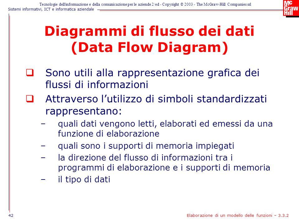Diagrammi di flusso dei dati (Data Flow Diagram)