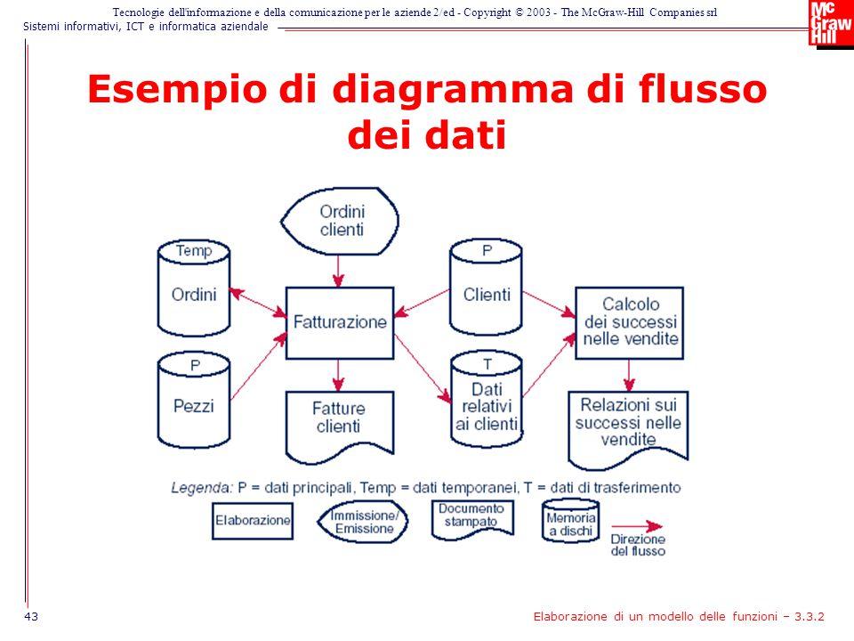 Esempio di diagramma di flusso dei dati