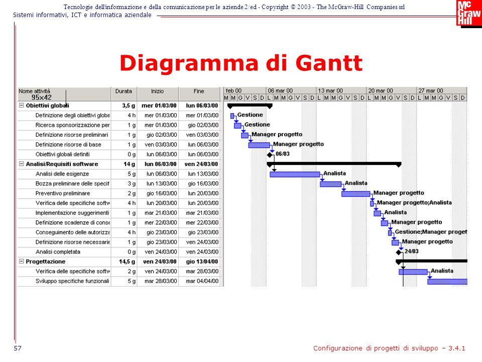 Diagramma di Gantt 57 Configurazione di progetti di sviluppo – 3.4.1