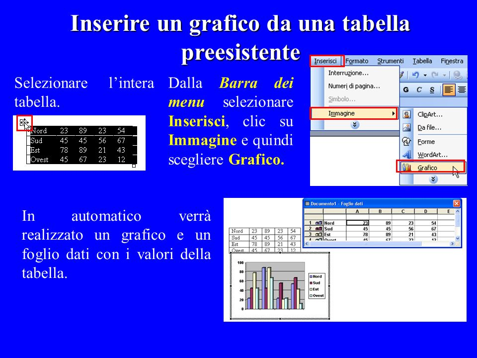 Inserire un grafico da una tabella preesistente