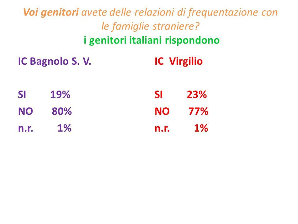 Voi genitori avete delle relazioni di frequentazione con le famiglie straniere i genitori italiani rispondono